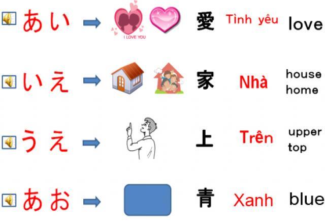 Học tiếng Nhật căn bản hiệu quả không khó chỉ với 4 bước đơn giản