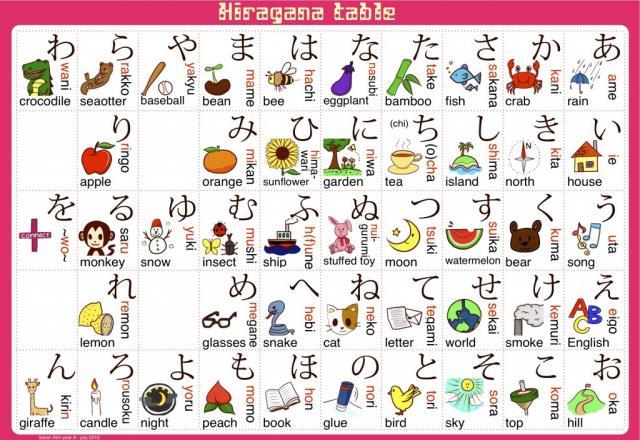 Phương pháp dạy bảng chữ cái tiếng Nhật cho trẻ hiệu quả
