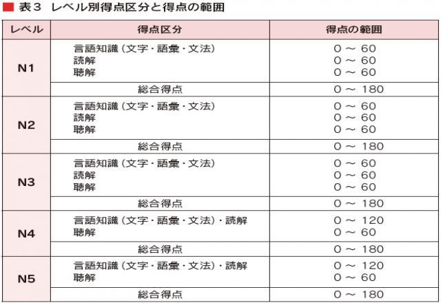 Cách để lấy trọn điểm dạng bài đọc hiểu tiếng Nhật N5